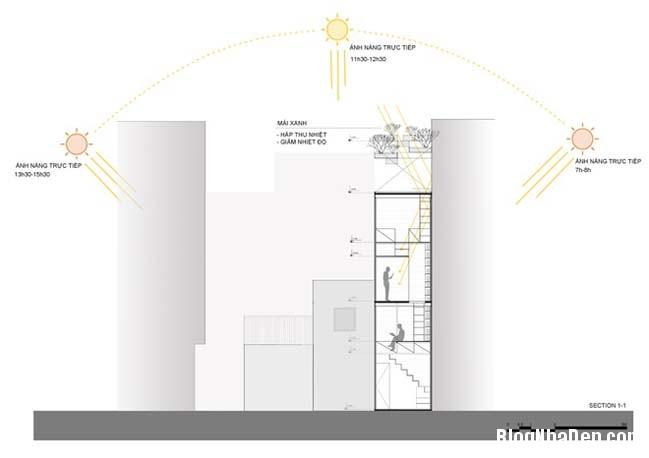 mau nha pho nho dep 10m2 15 Biến ngôi nhà phố nhỏ hẹp thành văn phòng ngập tràn ánh sáng